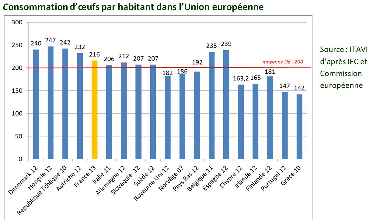Les Français consomment de plus en plus d'oeufs !