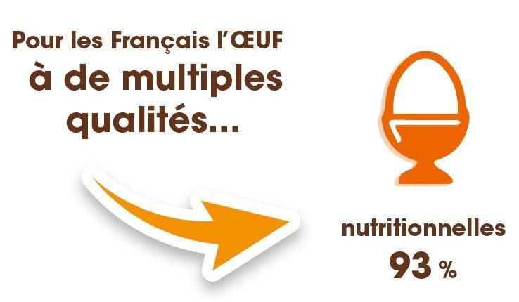Nous sommes 93% et nous avons raison, à penser que l'oeuf a de multiples qualités nutritionnelles