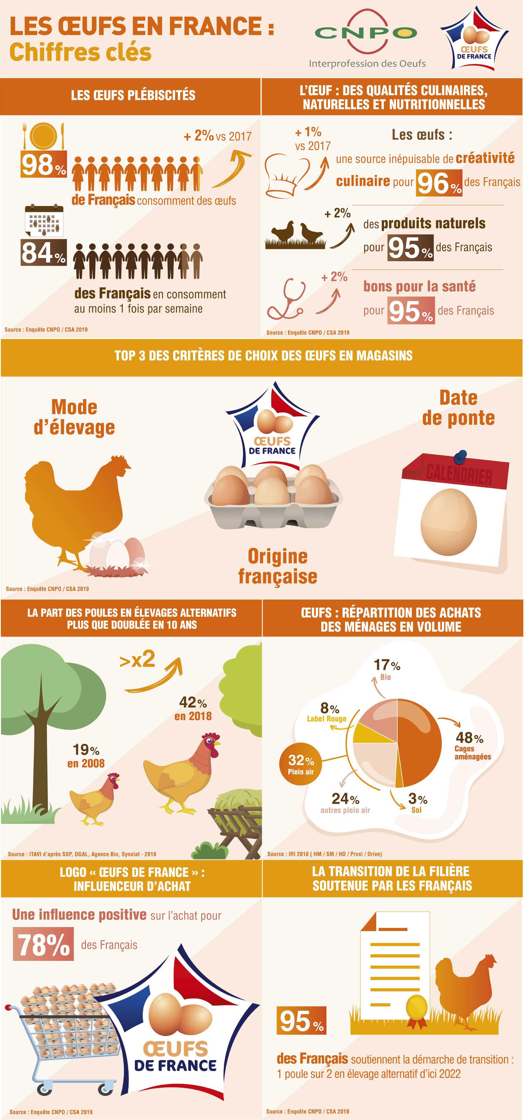 Infographie / CNPO / ADOCOM-RP